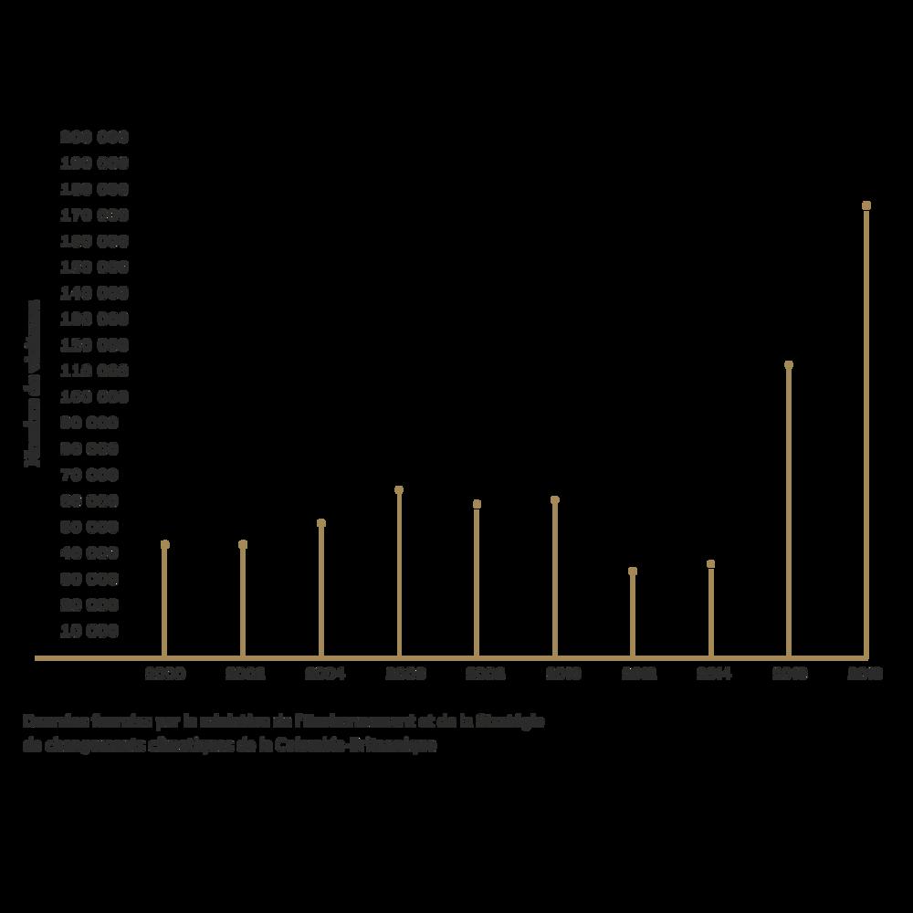 Graphique démontrant l'évolution du nombre de visiteurs à Joffre Lakes depuis l'an 2000.