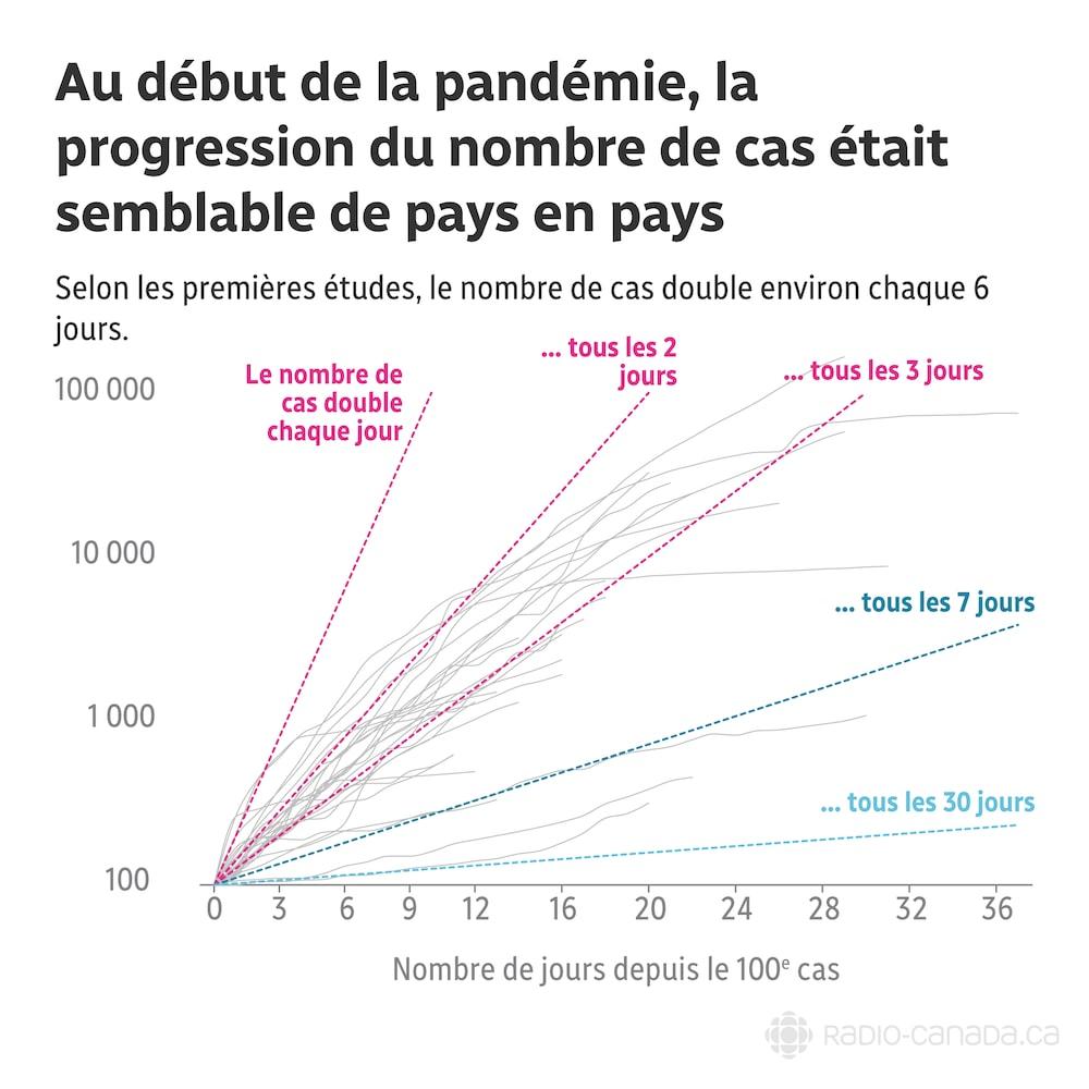 Texte du graphique : Au début de la pandémie, la progression du nombre de cas était remarquablement semblable de pays en pays. Selon les premières études, le nombre de cas double environ chaque 6 jours.