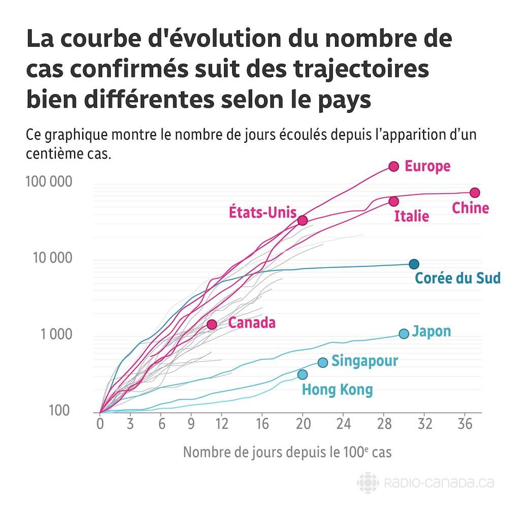 La courbe d'évolution du nombre de cas confirmés suit des trajectoires bien différentes selon le pays. Ce graphique montre le nombre de jours écoulés depuis l'apparition d'un centième cas.
