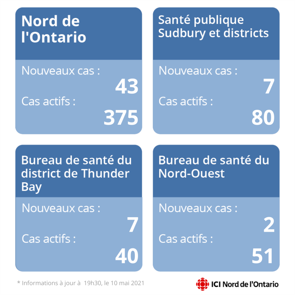 Un tableau montrant le nombre de nouvelles infections dans le Nord de l'Ontario et différentes régions.