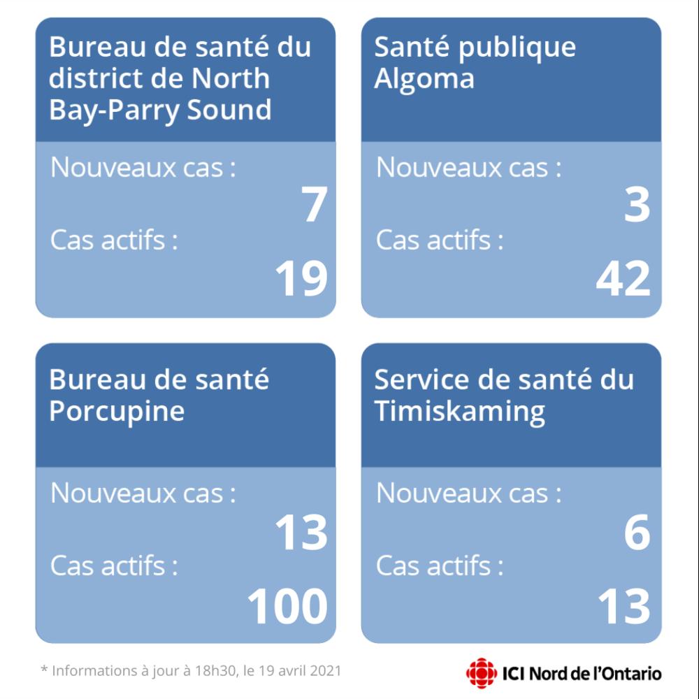 Un tableau fait état de 7 nouveaux cas et 19 cas actifs dans le secteur de North Bay-Parry Sound. 3 nouveaux cas à Algoma et 42 cas actifs. 13 nouveaux cas et 100 cas actifs dans le secteur de Porcupine. 6 nouveaux cas et 13 cas actifs dans le Timiskaming.