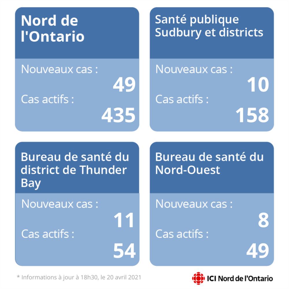 Un tableau fait état de 49 nouveaux cas dans le Nord de l'Ontario et 435 cas actifs. 10 nouveaux cas dans le district de Sudbury et 158 cas actifs. 11 nouveaux cas et 54 cas actifs dans le district de Thunder Bay. 8 nouveaux cas et 49 cas actifs dans le district du Nord-Ouest.