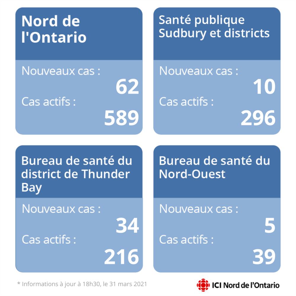 Un tableau fait état de 62 nouveaux cas dans le Nord de l'Ontario et 589 cas actifs. 10 nouveaux cas dans le district de Sudbury et 296 cas actifs. 34 nouveaux cas et 216 cas actifs dans le district de Thunder Bay. 5 nouveaux cas et 39 cas actifs dans le district du Nord-Ouest.