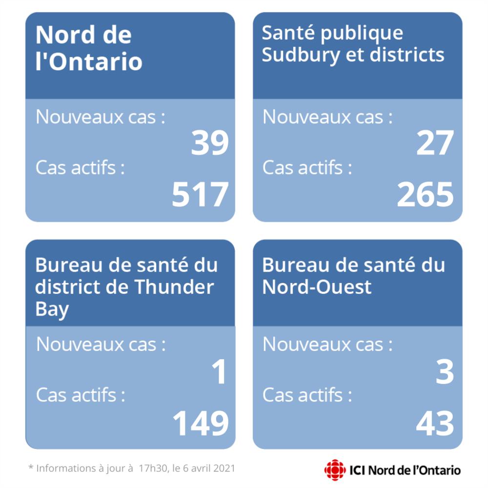 4 panneaux montrant les nouveaux cas de COVID-19 dans des régions du Nord de l'Ontario.