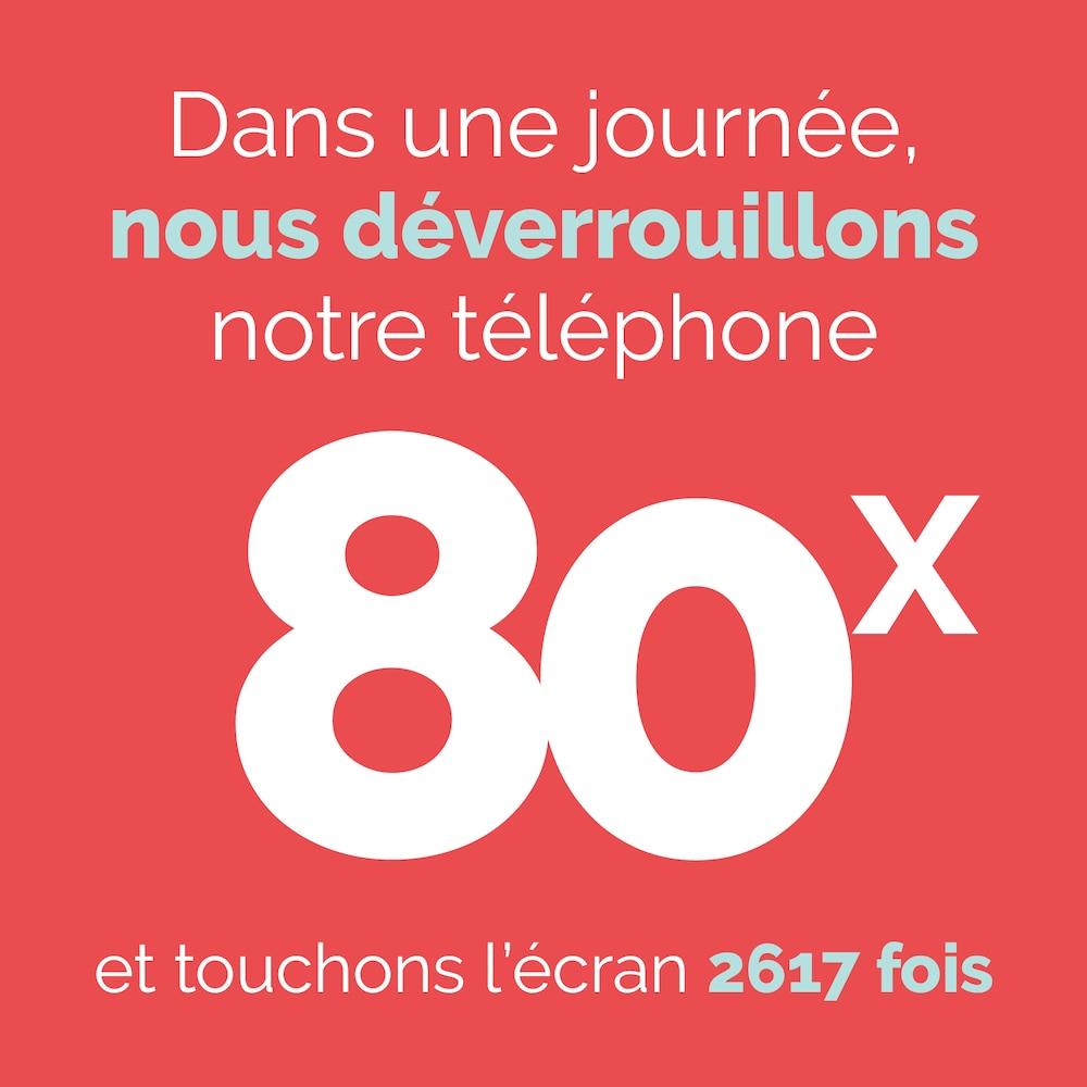 Dans une journée, nous déverrouillons notre téléphone 80x et touchons l'écran 2617 fois.