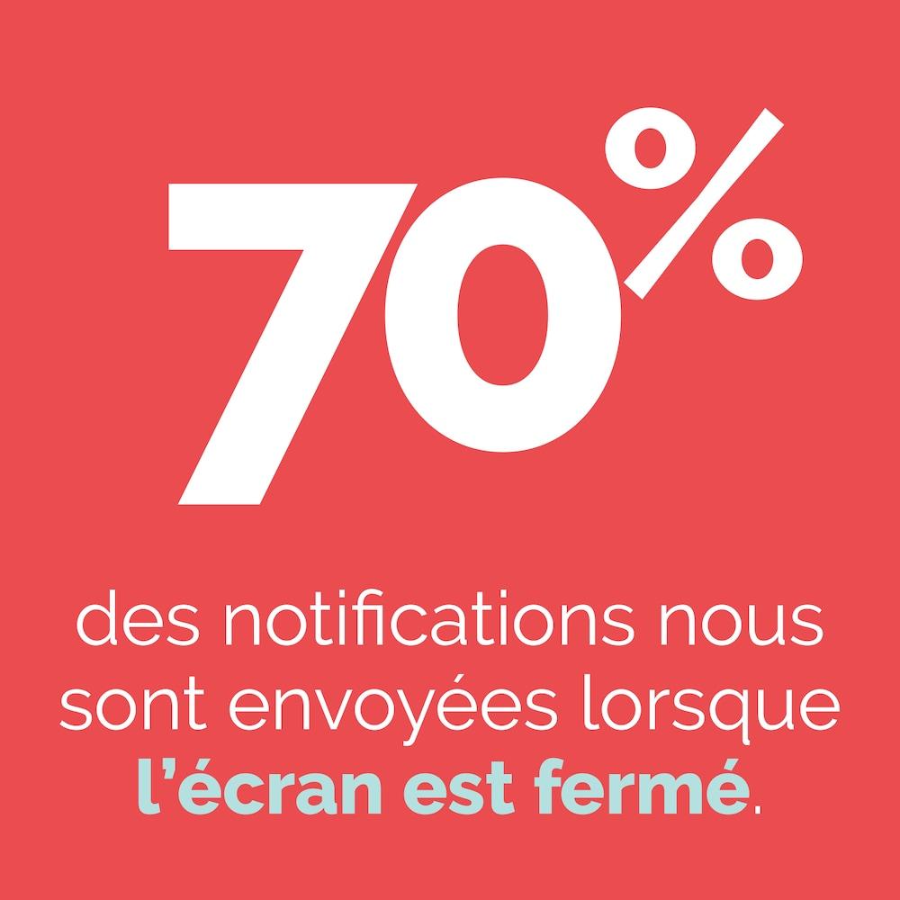 70 % des notifications nous sont envoyées lorsque l'écran est fermé.