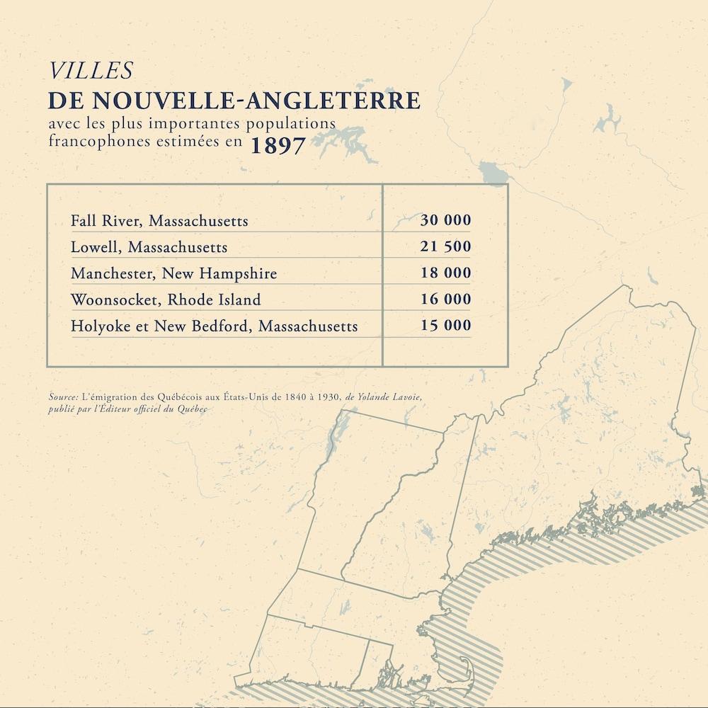 Tableau présentant des villes de Nouvelle-Angleterre avec les plus importantes populations francophones estimées en 1897