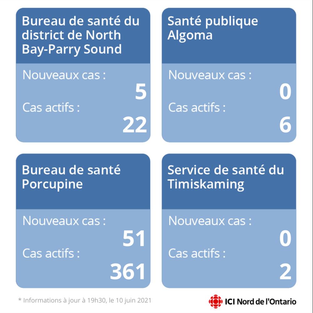 Un graphique avec le nombre de nouveaux cas et de cas actifs dans quatre régions.