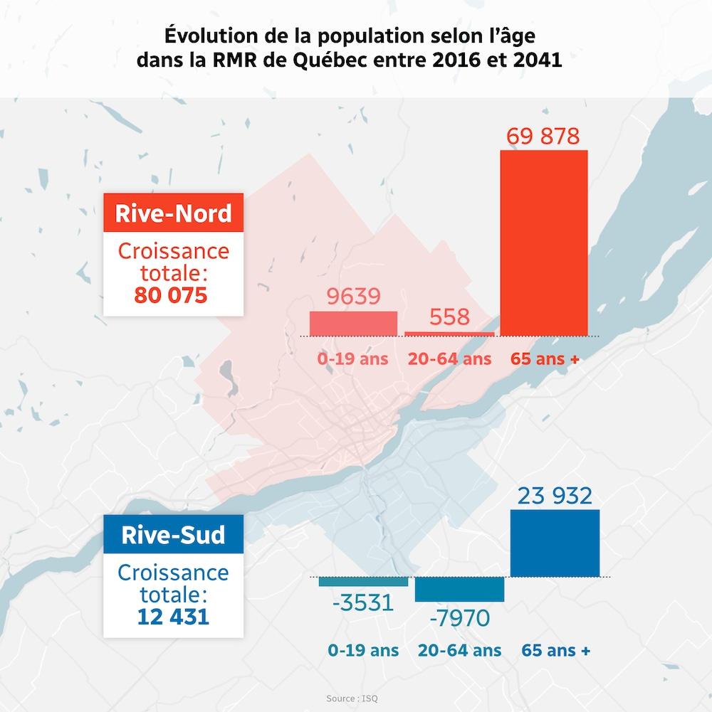 Évolution de la population selon l'âge dans la RMR de Québec entre 2016 et 2041.