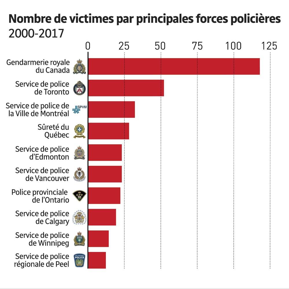 Tableau des victimes réparties selon les principales forces policières au pays.