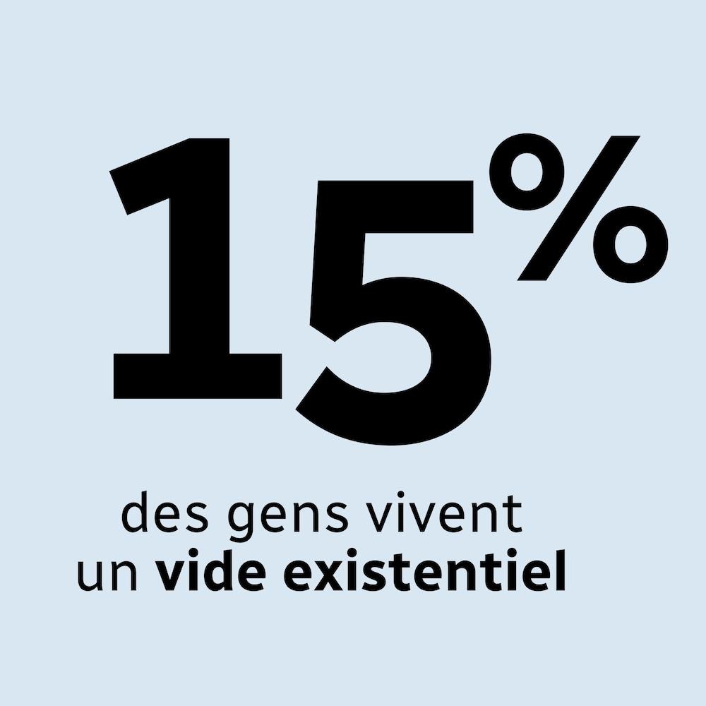La statistique (15 %) des personnes qui disent vivre un vide existentiel apparaît à l'écran.
