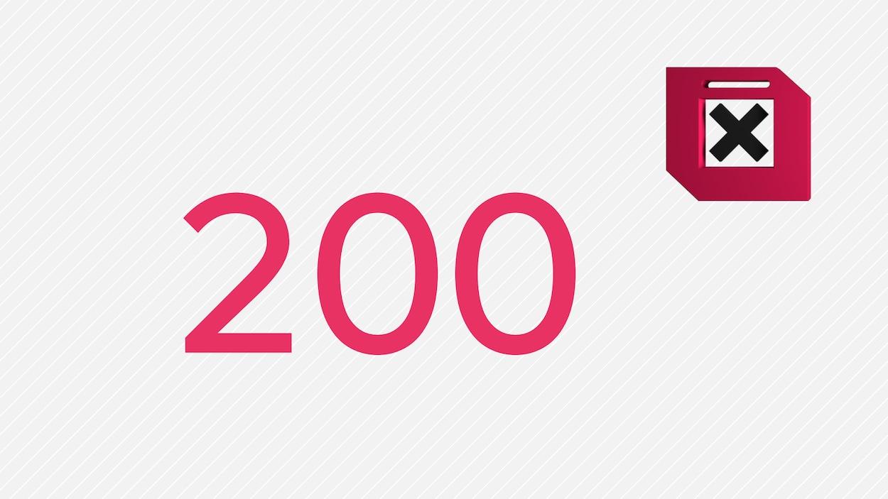 Le chiffre du jour : 200