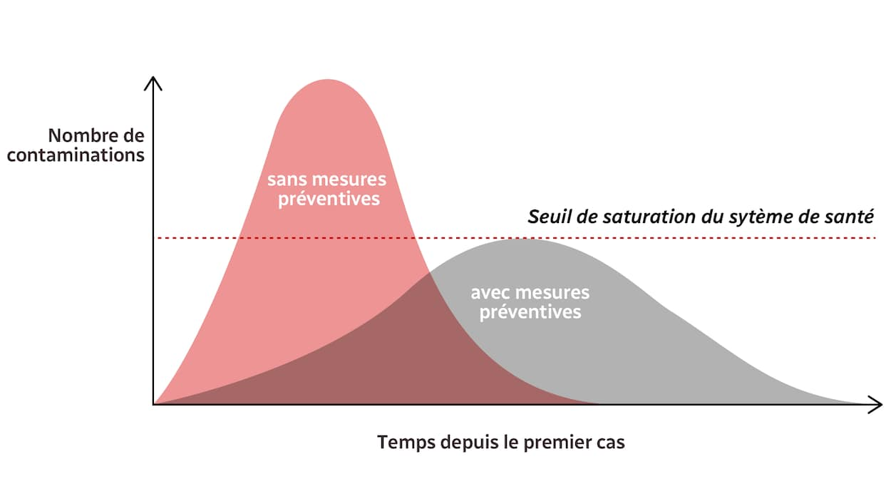 Graphique qui illustre que le système de santé devient rapidement saturé lorsqu'il n'y a pas de mesures préventives pour ralentir la propagation de la maladie.