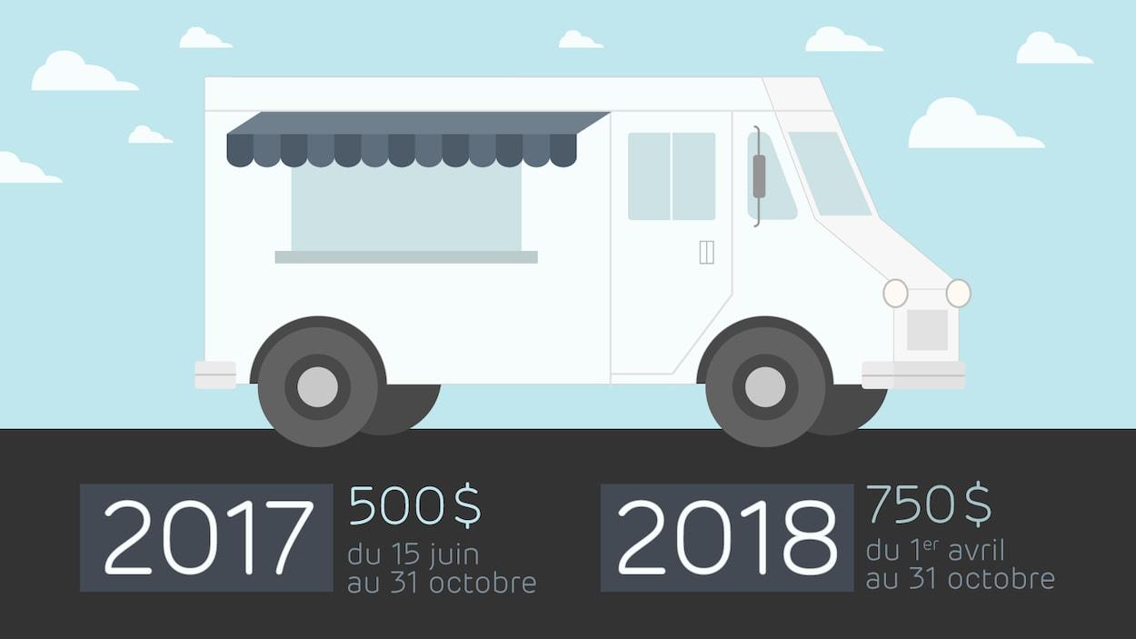 Coût des certificats d'autorisation pour les camions-restaurants à Québec pour les saisons 2017 et 2018