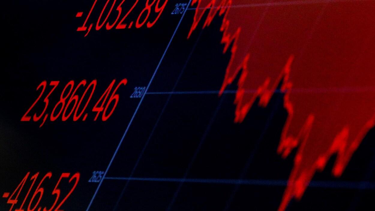 Un graphique en rouge qui représente le Dow Jones qui a chuté.