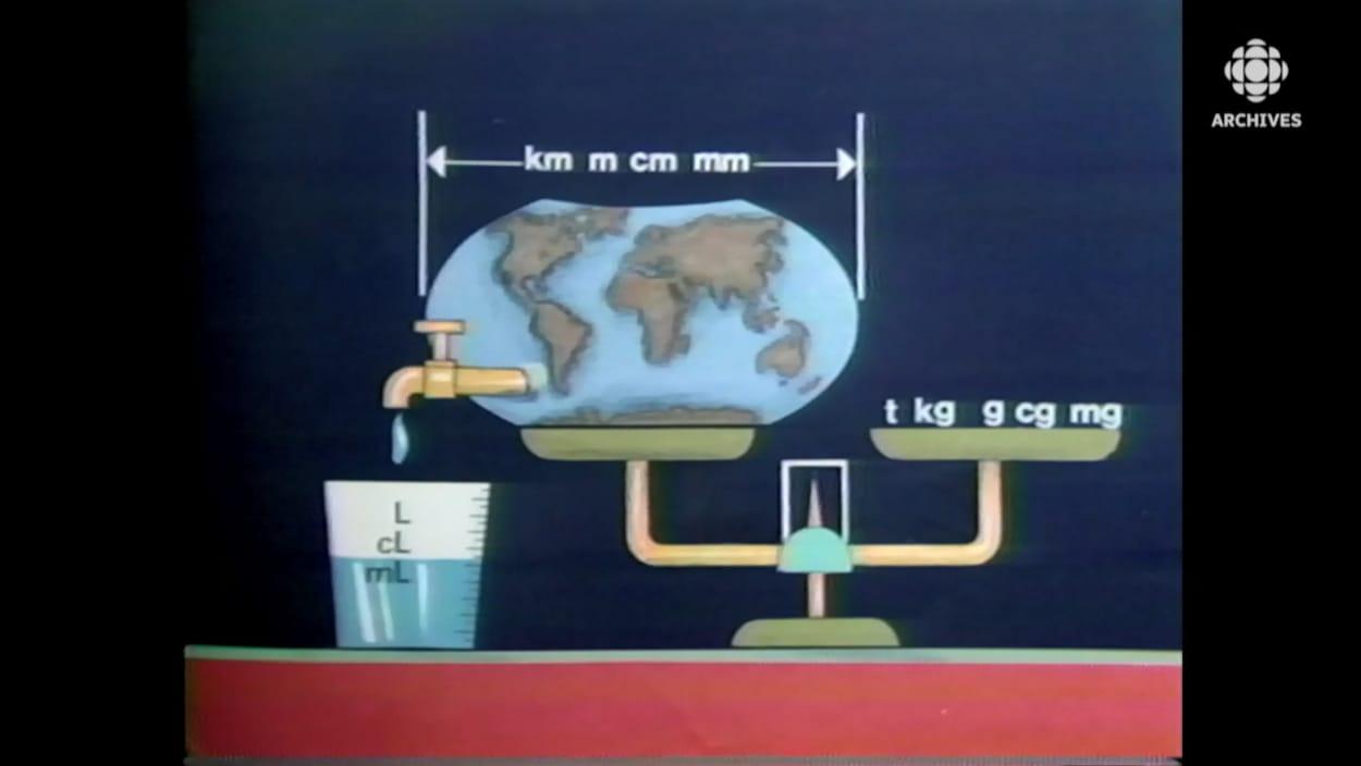 Pictogramme illustrant les mesures de masse, de volume et de longueur du système métrique.