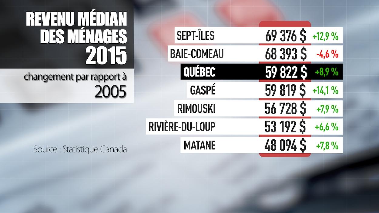 Le revenu médian des ménages est de 69 376 $ à Sept-Îles et de 68 393 $ à Baie-Comeau.