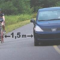 La distance suggérée entre vélo et voiture est de 1,5 mètre sur les routes.
