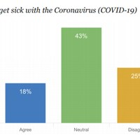 Une capture d'écran de l'étude indique les réponses des répondants à l'énoncé : Je vais surement avoir le coronavirus (COVID-19).