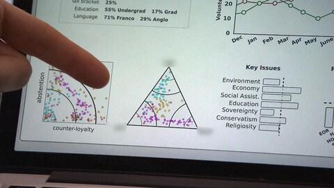 Analyse en graphiques de données recueillies sur les réseaux sociaux sur certains enjeux, réalisée par la firme Aventa.