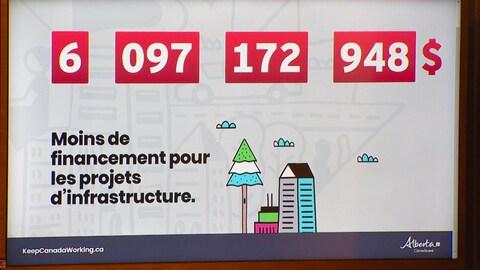 un graphique qui indique des milliards de dollars, avec un dessin d'un arbre et d'une maison en dessous, ainsi que de la phrase : Moins de financement pour les projets d'infrastructure.
