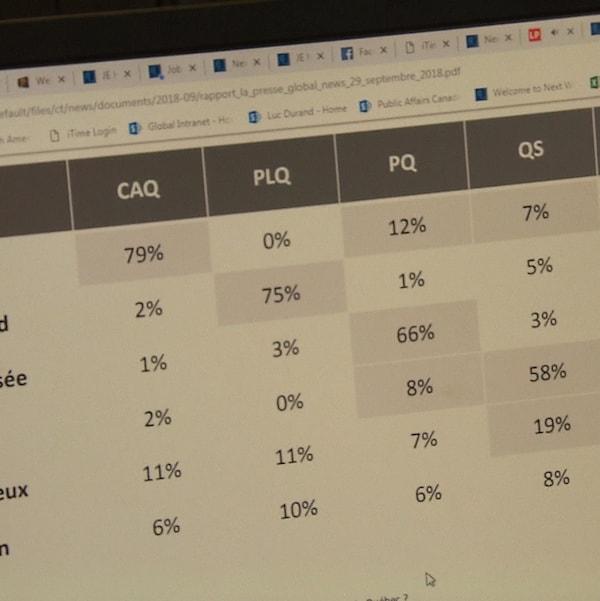 Des chiffres dans un tableau d'une firme de sondage indiquant les intentions de vote pour les différents chefs de partis québécois.