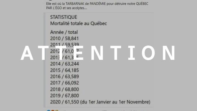 Capture d'écran d'une publication Facebook dans laquelle il est écrit: Elle où la TABARNAK de PANDÉMIE pour détruire notre QUÉBEC PAR L'ÉGO et ses acolytes..... Une image présentant les statistiques de mortalité annuelles au Québec de 2010 à 2020 accompagne la publication. Le mot ATTENTION est superposé sur l'image.