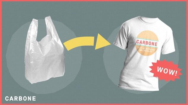 Une flèche fait le pont entre un sac de plastique et un chandail portant l'inscription «Fait de matériaux 100 % recyclés».