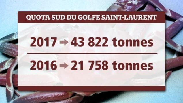 tableau avec des chiffres qui expliquent les quotas de pêche.