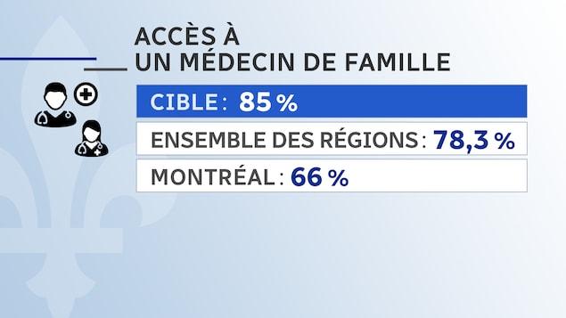 Taux d'inscription pour avoir accès à un médecin de famille au Québec.