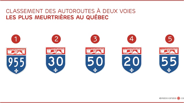 Classement des autoroutes à deux voies (simples) les plus meurtrières au Québec