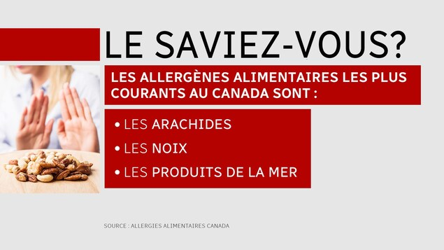 Les allergies les plus communes au Canada sont les arachides, les noix et les produits de la mer