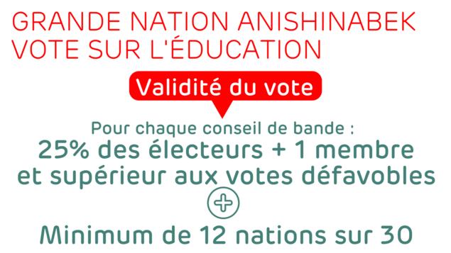 Pour chaque conseil de bande, 25% des électeurs admissibles plus 1 membre doivent voter en faveur. Le nombre de vote en faveur doit excéder le nombre de vote défavorable. Un minimum de 12 nations sur 30 doivent être en faveur.