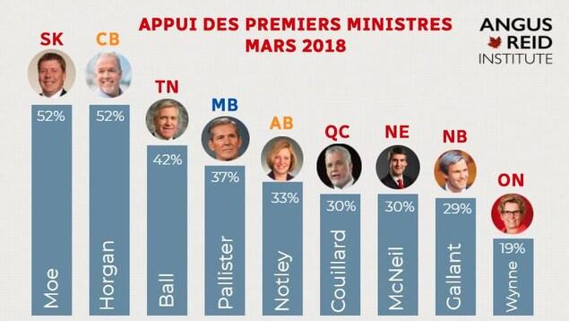 Selon un sondage, Scott Moe et John Horgan sont les premiers ministres les plus populaires au Canada.