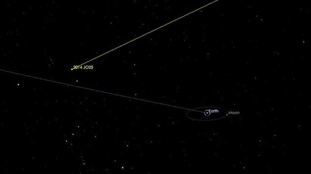 Représentation de la trajectoire de l'astéroïde 2014 JO25.