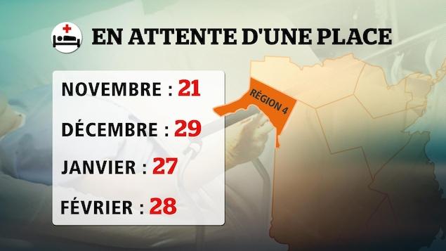 En novembre, 21 personnes âgées attendaient une place dans un foyer alors qu'ils étaient 29 en décembre, 27 en janvier et 28 en février.