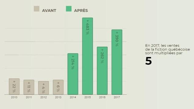Diagramme à bandes verticales montrant le pourcentage d'augmentation des ventes de livres québécois pour les années 2010 à 2017. Les bandes s'allongent considérablement à partir de 2014, atteignant un sommet en 2015 avant de redescendre un peu en 2016 et de remonter en 2017.