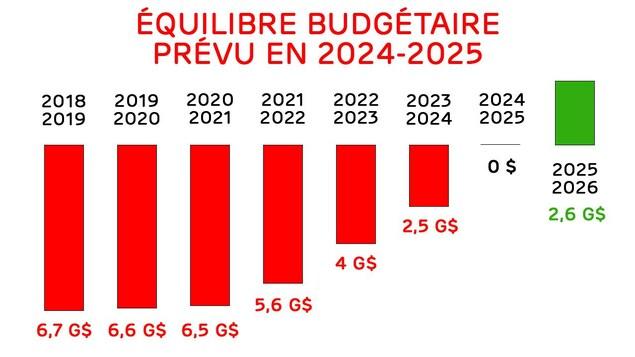 De 6,7 G$ pour 2018-2019 à 0 $ pour 2024-2025.