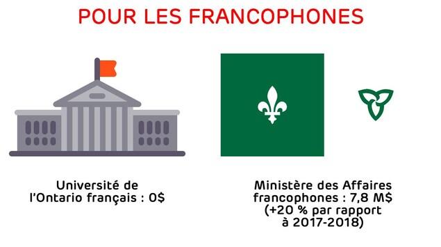 Université de l'Ontario français : 0$ - ministère des Affaires francophones : 7,8 M$  (+20 % par rapport  à 2017-2018).