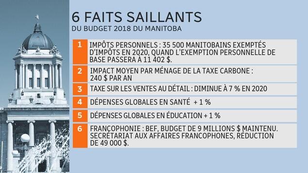 Tableaux présentant 6 faits saillants du budget 2018 du Manitoba.
