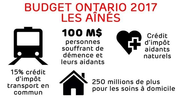 Nouvelles mesures pour les aînés : crédit d'impôt pour le transport en commun et 250 millions pour les soins à domicile