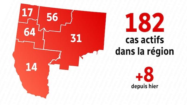 Graphique démontrant le nombre de cas actifs par MRC en Abitibi-Témiscamingue le 13 janvier 2021