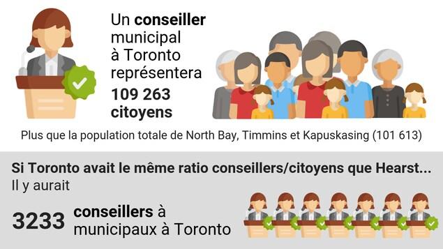 Une infographie indiquant qu'un conseiller municipal de Toronto représentera 109 263 citoyens, soit plus que la population des villes de North Bay, Timmins et Kapuskasing réunies.