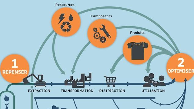 Un graphique qui explique l'économie circulaire