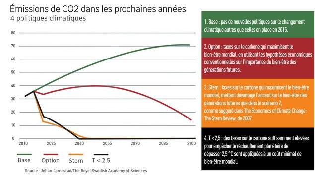 Graphique démontrant quatre cas d'imposition de taxes sur le carbone.