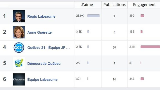 Statistiques Facebook dans la semaine précédant le lancement de la campagne