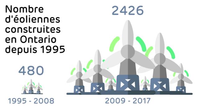 1995-2008 : 480 éoliennes, 2009- 2017 : 2426 éoliennes