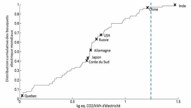 La ligne pointillée correspond au contenu carbone du bouquet électrique qui permettrait d'être équivalent à celui du véhicule à essence.