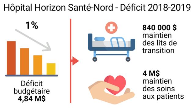 Le déficit de 4,84 M$ est réparti comme suit : 840 000 $ pour maintenir les lits de transition et 4 M$ pour le maintien des soins aux patients