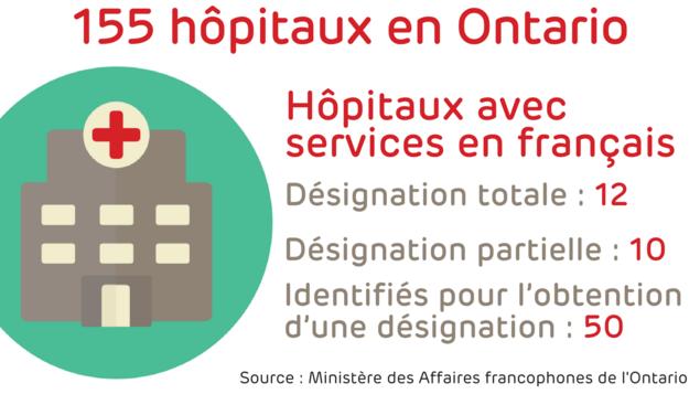Hôpitaux avec services en français, désignation totale : 12, désignation partielle : 10, identifiés pour l'obtention d'une désignation : 50